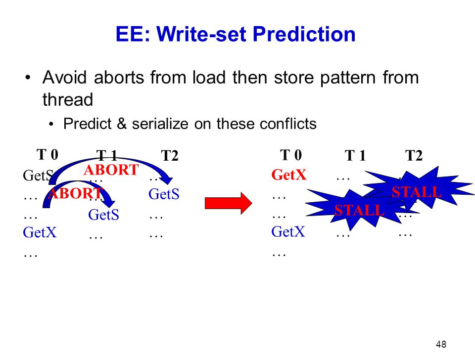 EE: Write-set Prediction Avoid aborts from load then store pattern from thread Predict & serialize on these conflicts 48 GetS … GetX … GetS … GetS … A