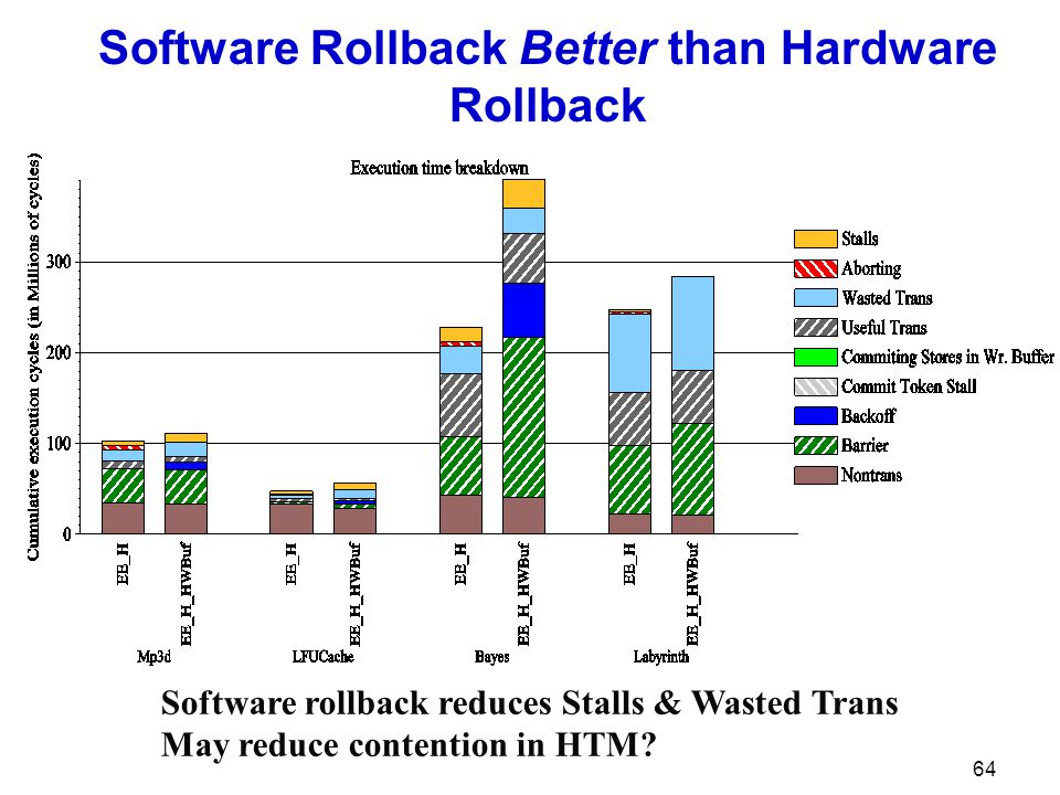 64 Software Rollback Better than Hardware Rollback Software rollback reduces Stalls & Wasted Trans May reduce contention in HTM