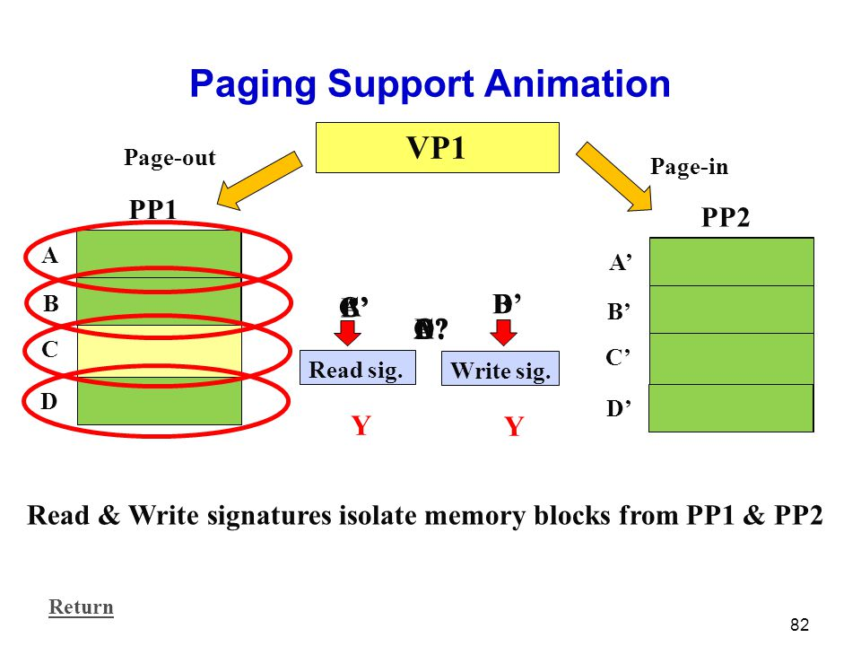 82 Paging Support Animation VP1 PP1 A B C D PP2 A' B' C' D' Read sig. Write sig. A? Y A' B? Y B' C? C' D? D' Page-out Page-in Read & Write signatures
