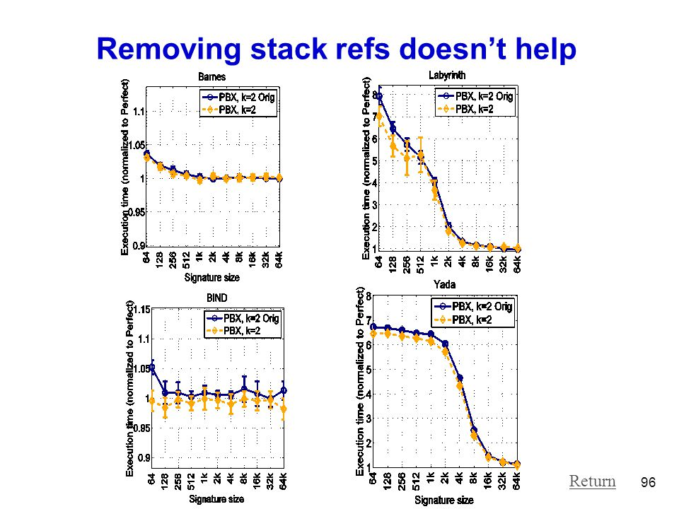Removing stack refs doesn't help 96 Return