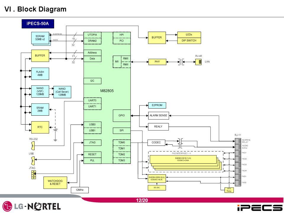 12/20 VI. Block Diagram