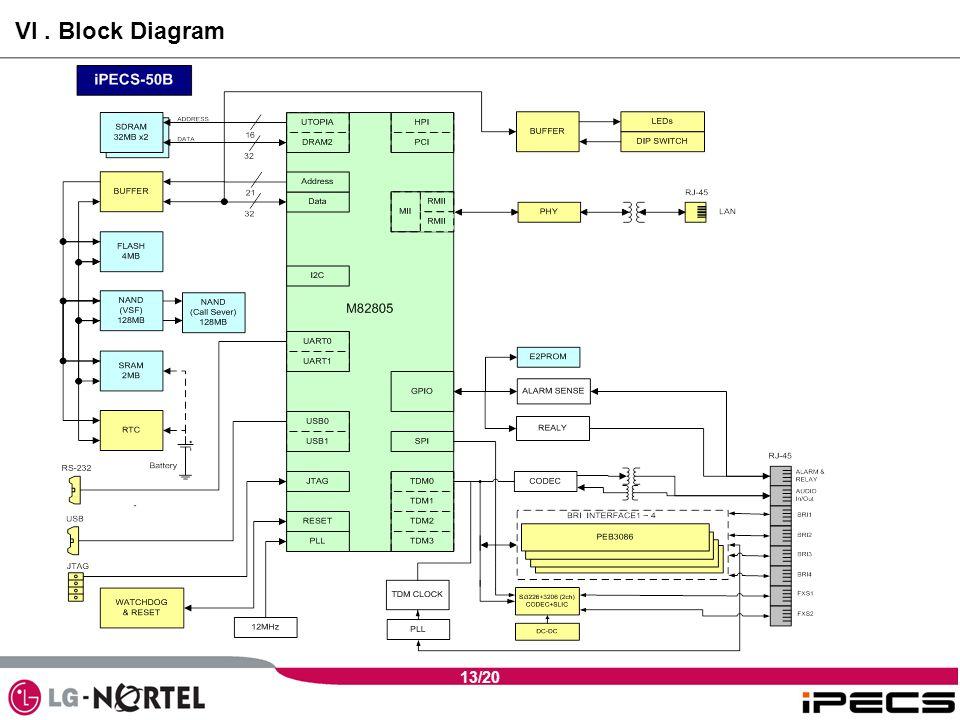13/20 VI. Block Diagram
