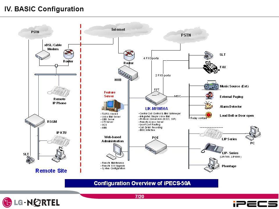 7/20 IV. BASIC Configuration