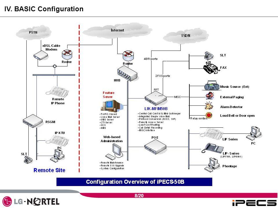 8/20 IV. BASIC Configuration