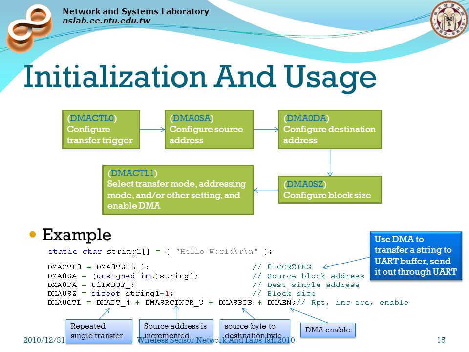 Network and Systems Laboratory nslab.ee.ntu.edu.tw Initialization And Usage Example (DMACTL0) Configure transfer trigger (DMACTL1) Select transfer mode, addressing mode, and/or other setting, and enable DMA (DMA0SA) Configure source address (DMA0DA) Configure destination address (DMA0SZ) Configure block size Use DMA to transfer a string to UART buffer, send it out through UART Repeated single transfer Source address is incremented source byte to destination byte DMA enable 2010/12/31Wireless Sensor Network And Labs fall 201015