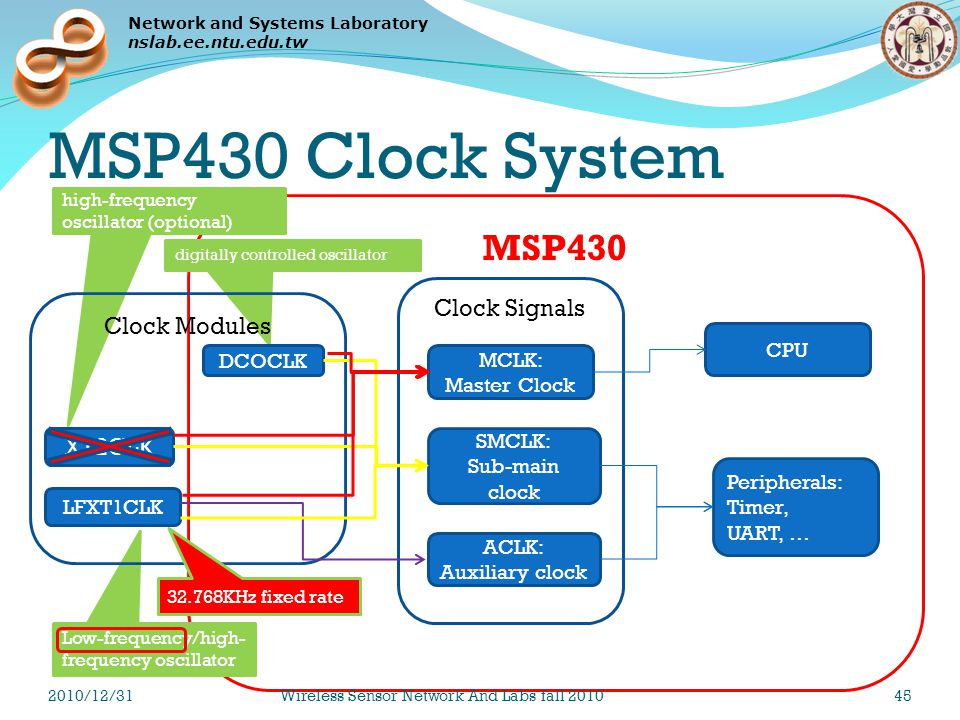 Network and Systems Laboratory nslab.ee.ntu.edu.tw MSP430 digitally controlled oscillator Low-frequency/high- frequency oscillator high-frequency oscillator (optional) MSP430 Clock System LFXT1CLK XT2CLK DCOCLK Clock Modules MCLK: Master Clock SMCLK: Sub-main clock ACLK: Auxiliary clock Clock Signals CPU Peripherals: Timer, UART, … 32.768KHz fixed rate 2010/12/31Wireless Sensor Network And Labs fall 201045