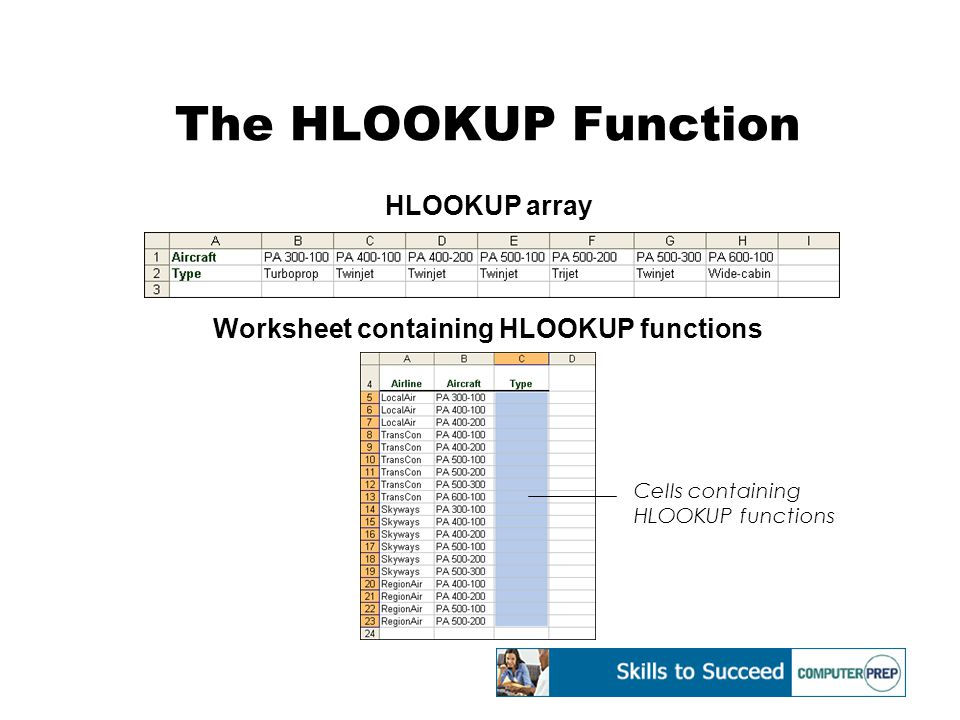 The HLOOKUP Function HLOOKUP array Worksheet containing HLOOKUP functions Cells containing HLOOKUP functions