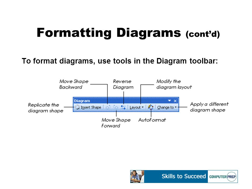 Formatting Diagrams (cont'd) To format diagrams, use tools in the Diagram toolbar: