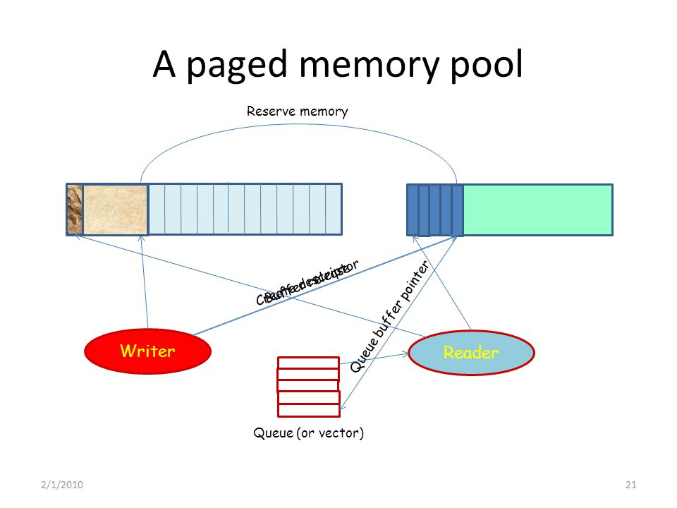 A paged memory pool Writer Reader Create descriptor Reserve memory Buffer release Queue buffer pointer Queue (or vector) 2/1/201021