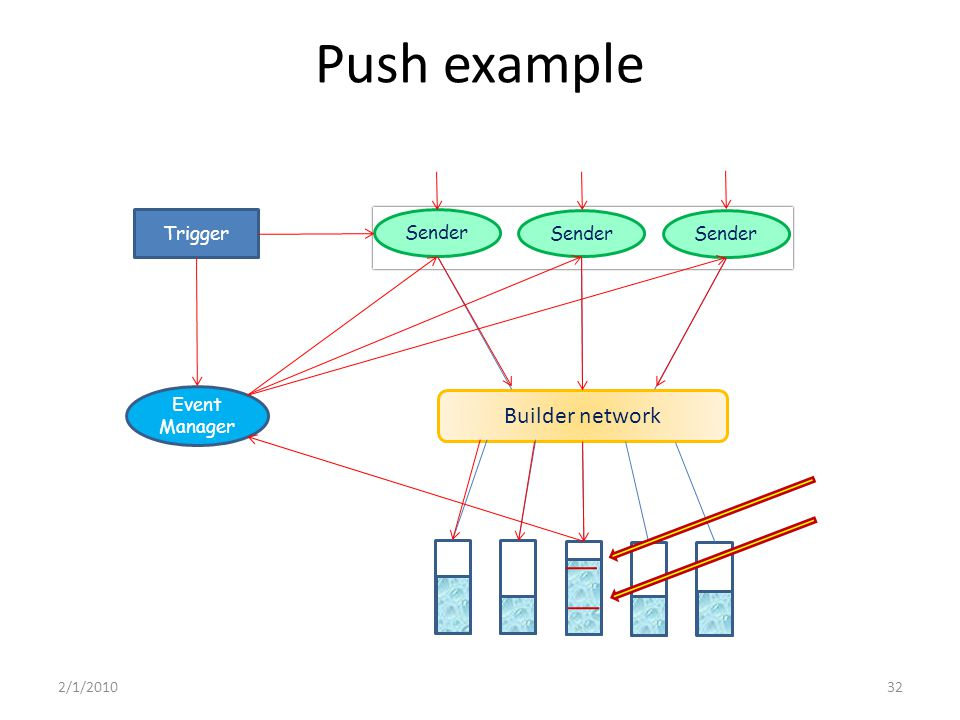 Push example Event Manager Builder network Sender Trigger 2/1/201032
