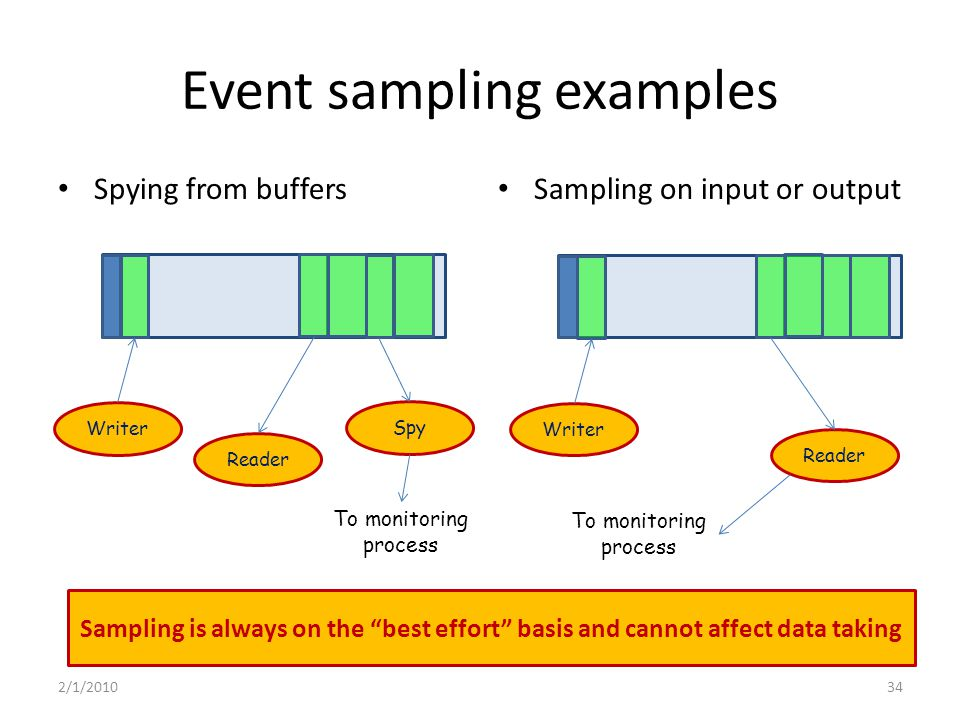 Event sampling examples Spying from buffers Sampling on input or output Writer Spy Reader To monitoring process Writer Reader To monitoring process Sampling is always on the best effort basis and cannot affect data taking 2/1/201034