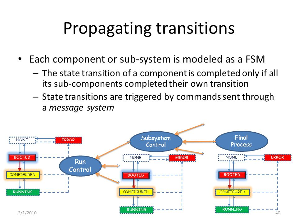 Propagating transitions Each component or sub-system is modeled as a FSM – The state transition of a component is completed only if all its sub-components completed their own transition – State transitions are triggered by commands sent through a message system Subsystem Control Final Process BOOTED CONFIGURED RUNNING NONEERROR Run Control BOOTED CONFIGURED RUNNING NONEERROR BOOTED CONFIGURED RUNNING NONEERROR BOOTED CONFIGURED 2/1/201040