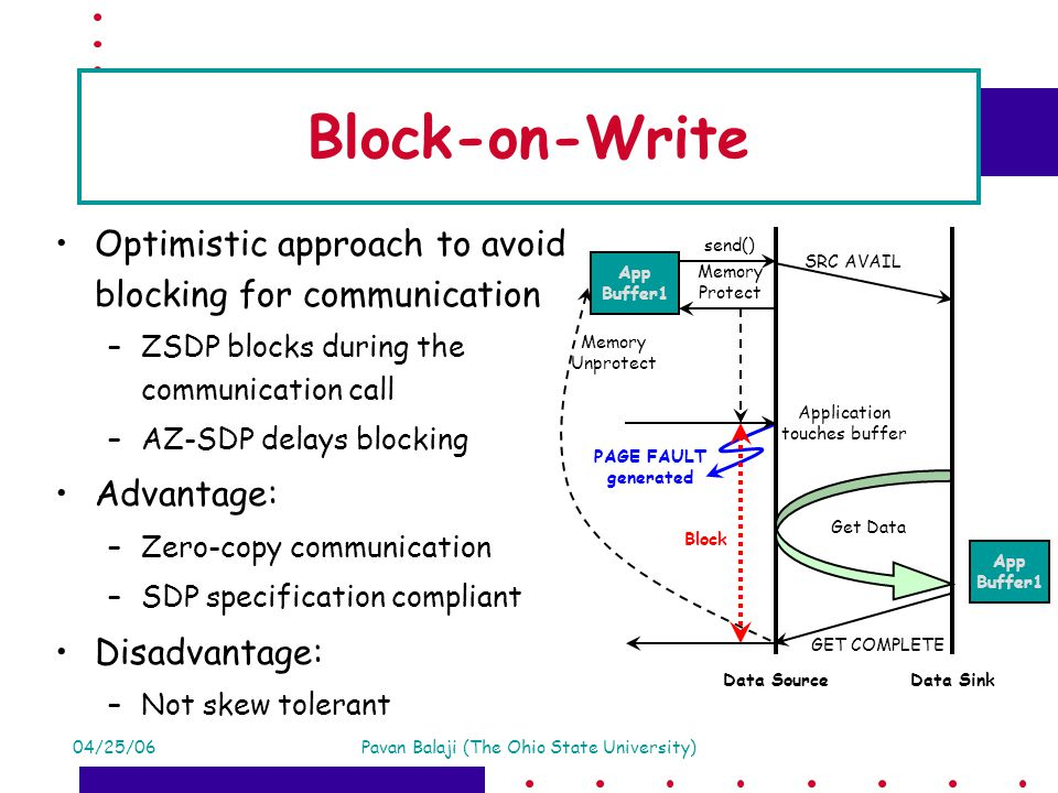 04/25/06Pavan Balaji (The Ohio State University) Memory Protect Block-on-Write Optimistic approach to avoid blocking for communication –ZSDP blocks during the communication call –AZ-SDP delays blocking Advantage: –Zero-copy communication –SDP specification compliant Disadvantage: –Not skew tolerant SRC AVAIL send() App Buffer1 Memory Unprotect GET COMPLETE App Buffer1 Data SourceData Sink Get Data Application touches buffer PAGE FAULT generated Block