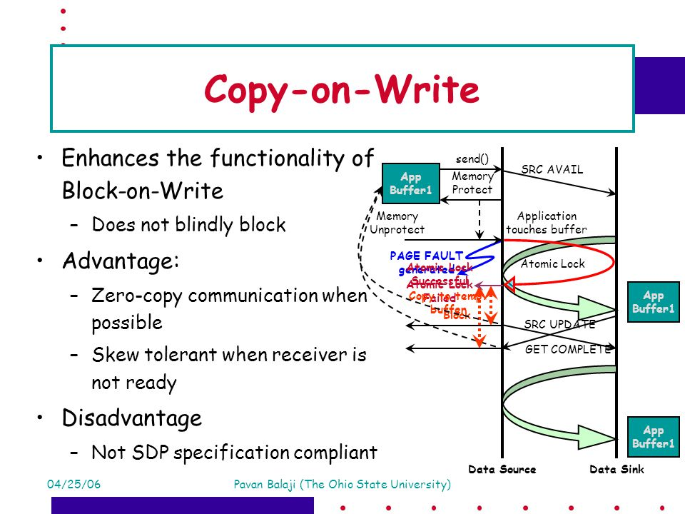 04/25/06Pavan Balaji (The Ohio State University) Memory Protect Copy-on-Write Enhances the functionality of Block-on-Write –Does not blindly block Advantage: –Zero-copy communication when possible –Skew tolerant when receiver is not ready Disadvantage –Not SDP specification compliant SRC AVAIL send() App Buffer1 Memory Unprotect GET COMPLETE App Buffer1 Data SourceData Sink Application touches buffer PAGE FAULT generated Block Atomic Lock Atomic Lock Failed App Buffer1 Atomic Lock Successful Copy to temp.