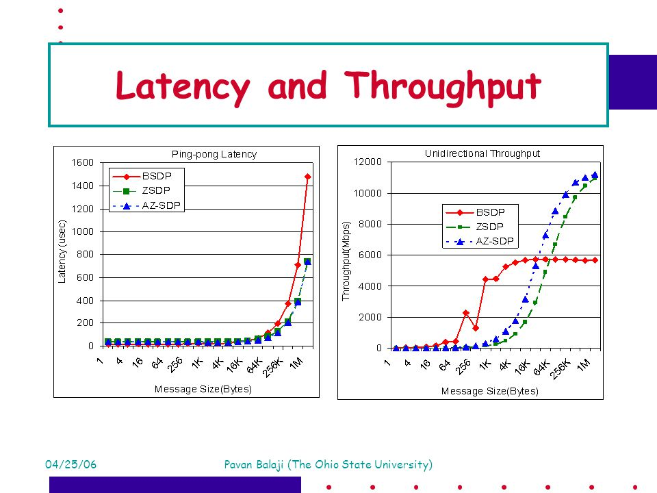 04/25/06Pavan Balaji (The Ohio State University) Latency and Throughput