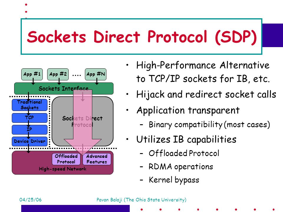 04/25/06Pavan Balaji (The Ohio State University) Sockets Direct Protocol (SDP) High-Performance Alternative to TCP/IP sockets for IB, etc.