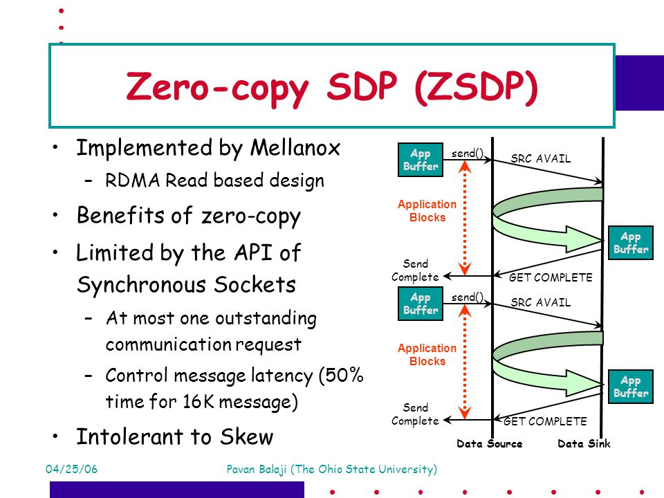 04/25/06Pavan Balaji (The Ohio State University) Zero-copy SDP (ZSDP) Implemented by Mellanox –RDMA Read based design Benefits of zero-copy Limited by the API of Synchronous Sockets –At most one outstanding communication request –Control message latency (50% time for 16K message) Intolerant to Skew Data Source App Buffer Data Sink SRC AVAIL App Buffer send() Send Complete Application Blocks App Buffer SRC AVAIL App Buffer send() Send Complete Application Blocks GET COMPLETE