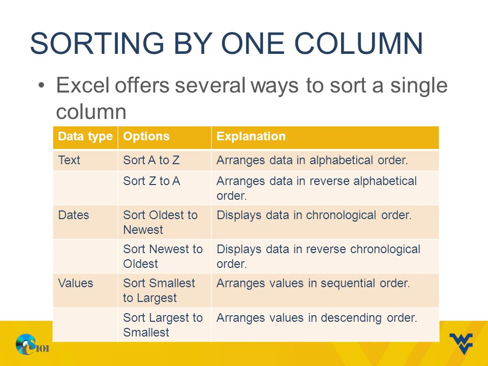 SORTING BY ONE COLUMN Excel offers several ways to sort a single column Data typeOptionsExplanation TextSort A to ZArranges data in alphabetical order.