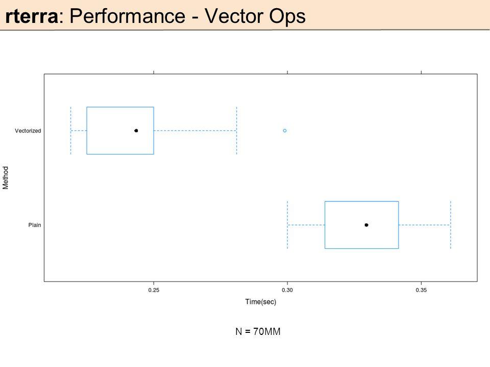 rterra: Performance - Vector Ops N = 70MM
