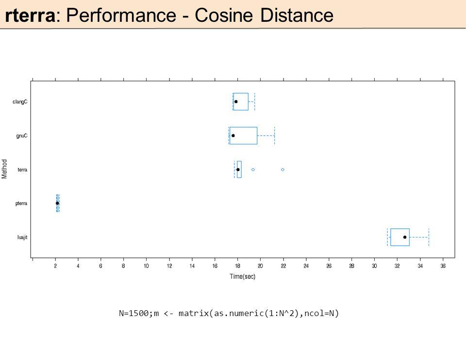 rterra: Performance - Cosine Distance N=1500;m <- matrix(as.numeric(1:N^2),ncol=N)