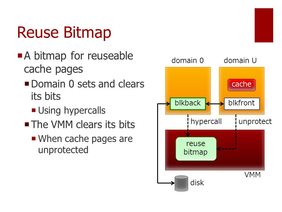 Reuse Bitmap  A bitmap for reuseable cache pages  Domain 0 sets and clears its bits  Using hypercalls  The VMM clears its bits  When cache pages are unprotected domain 0domain U VMM reuse bitmap hypercall blkbackblkfront disk cache unprotect