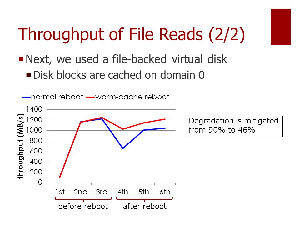 Throughput of File Reads (2/2)  Next, we used a file-backed virtual disk  Disk blocks are cached on domain 0 before rebootafter reboot Degradation is mitigated from 90% to 46%