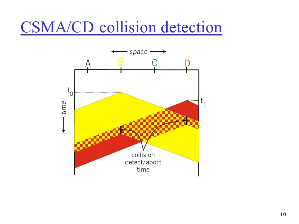 10 CSMA/CD collision detection