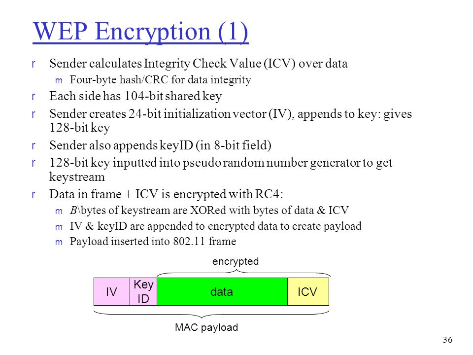 WEP Encryption (1) r Sender calculates Integrity Check Value (ICV) over data m Four-byte hash/CRC for data integrity r Each side has 104-bit shared ke