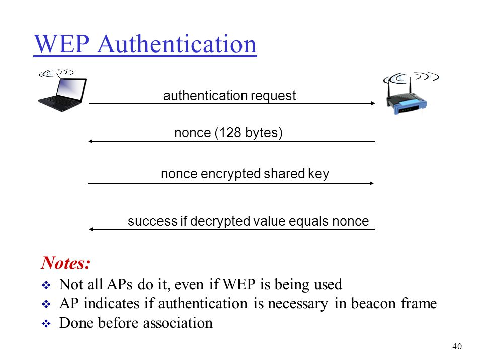 WEP Authentication authentication request nonce (128 bytes) nonce encrypted shared key success if decrypted value equals nonce Notes:  Not all APs do