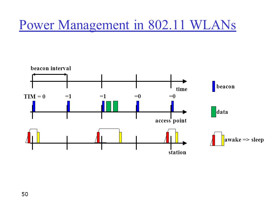 beacon interval time access point station =1 =0 beacon data TIM = 0 awake => sleep Power Management in 802.11 WLANs 50
