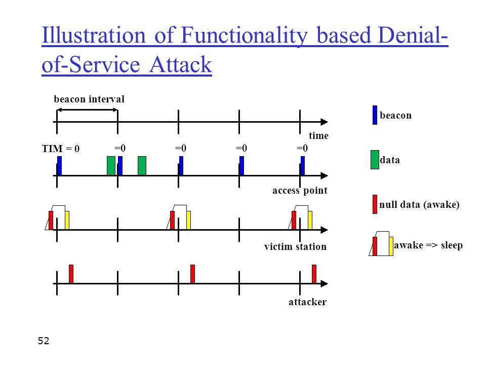 beacon interval time access point victim station =0 attacker beacon null data (awake) data TIM = 0 awake => sleep Illustration of Functionality based