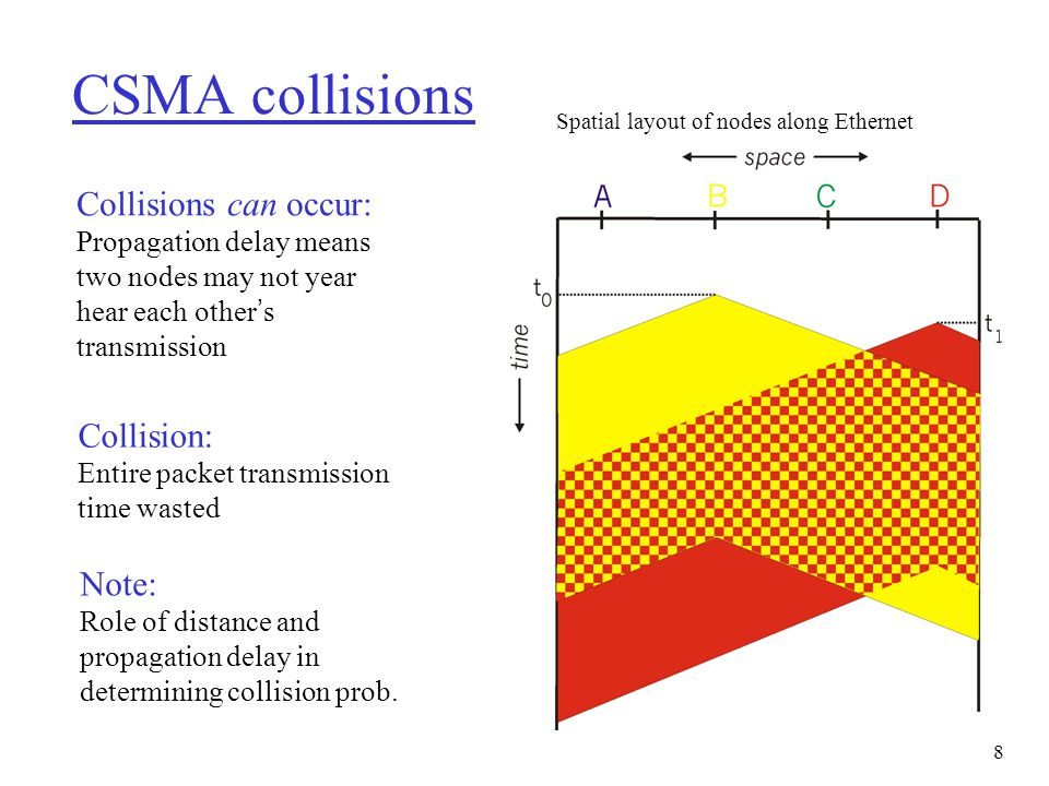 9 CSMA/CD (Collision Detection) CSMA/CD: Carrier sensing, deferral as in CSMA m Collisions detected within short time m Colliding transmissions aborted, reducing channel wastage m Persistent or non-persistent retransmission r Collision detection: m Easy in wired LANs: measure signal strengths, compare transmitted, received signals m Difficult in wireless LANs: receiver shut off while transmitting r Human analogy: Polite conversationalist