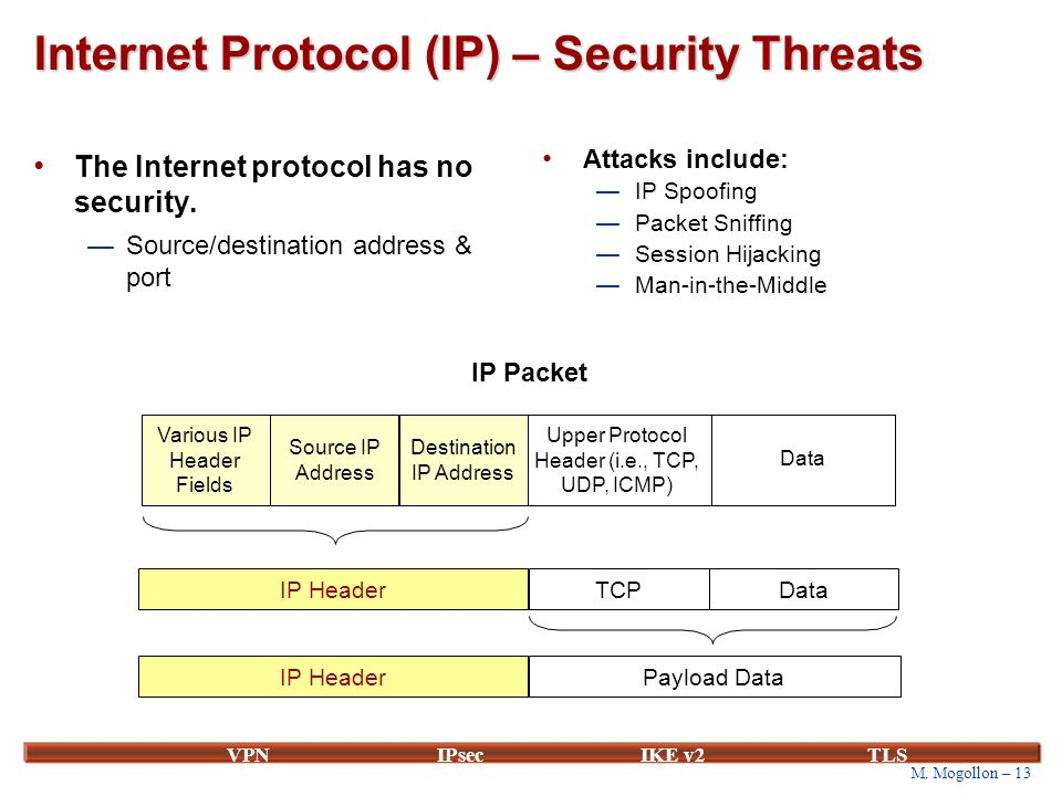 M. Mogollon – 13 VPNIPsecIKE v2 TLS Internet Protocol (IP) – Security Threats The Internet protocol has no security. —Source/destination address & por