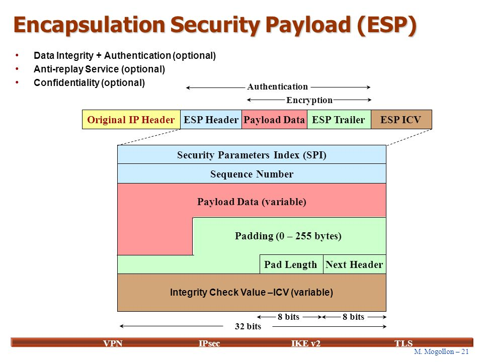 M. Mogollon – 21 VPNIPsecIKE v2 TLS Encapsulation Security Payload (ESP) Data Integrity + Authentication (optional) Anti-replay Service (optional) Con