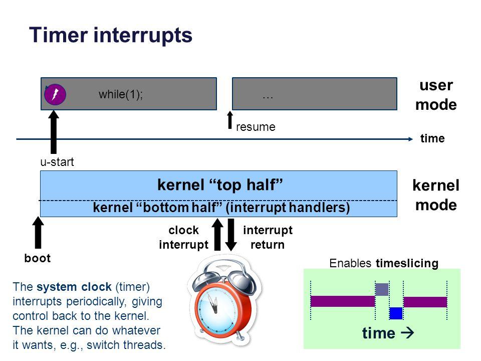 """Timer interrupts user mode kernel mode kernel """"top half"""" kernel """"bottom half"""" (interrupt handlers) u-start clock interrupt interrupt return The system"""