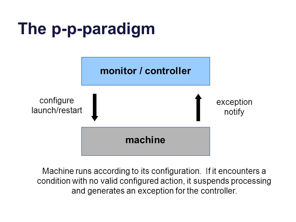 The p-p-paradigm monitor / controller machine configure launch/restart exception notify Machine runs according to its configuration. If it encounters