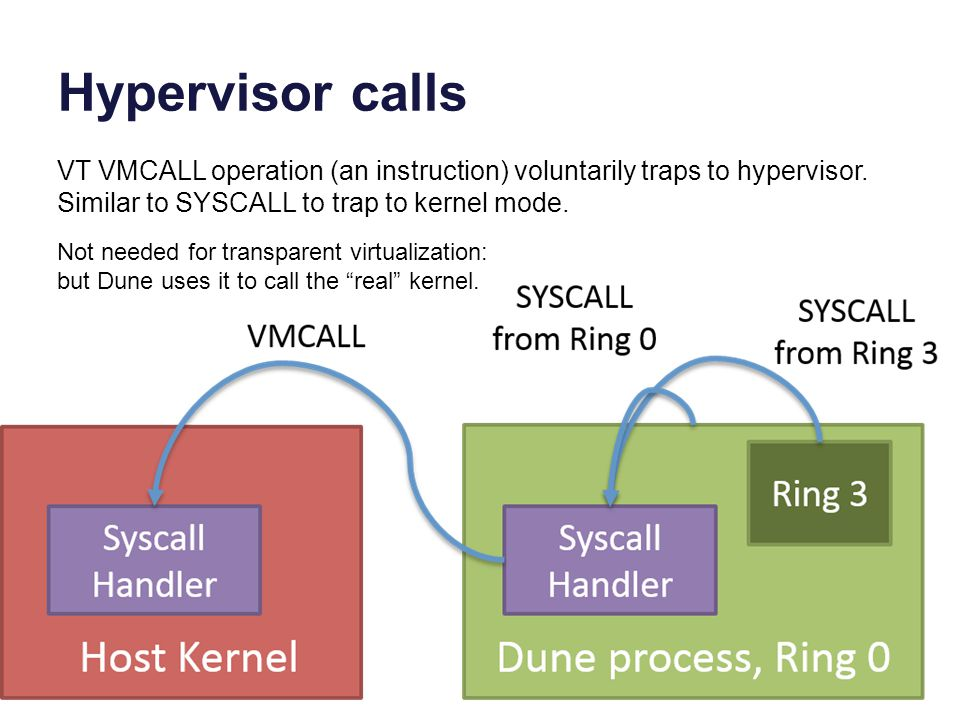 Hypervisor calls VT VMCALL operation (an instruction) voluntarily traps to hypervisor. Similar to SYSCALL to trap to kernel mode. Not needed for trans