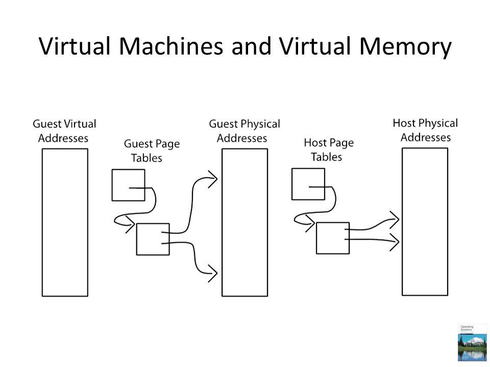 Virtual Machines and Virtual Memory