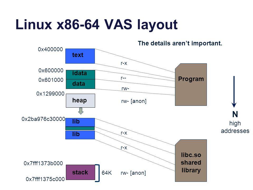 Linux x86-64 VAS layout Program idata heap stack text 0x400000 0x600000 data 0x601000 r-x r-- rw- 0x1299000 0x7fff1373b000 lib r-x 0x2ba976c30000 64K