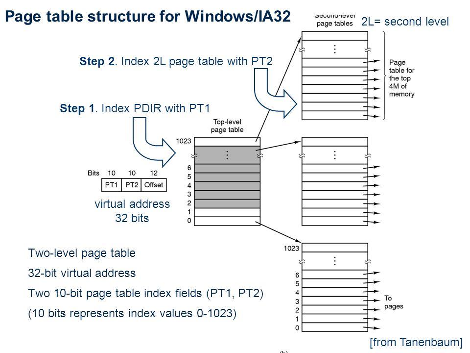 virtual address 32 bits [from Tanenbaum] Two-level page table 32-bit virtual address Two 10-bit page table index fields (PT1, PT2) (10 bits represents