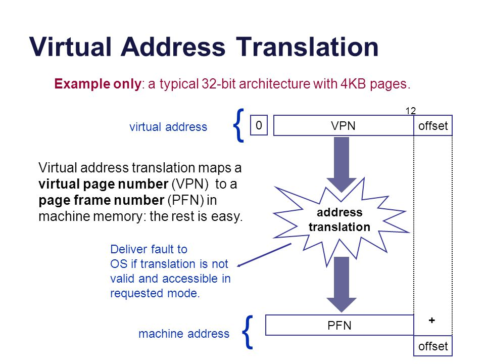 Virtual Address Translation VPNoffset 12 Example only: a typical 32-bit architecture with 4KB pages. address translation Virtual address translation m