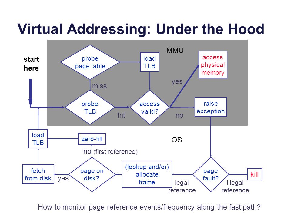 Virtual Addressing: Under the Hood raise exception probe page table load TLB probe TLB access physical memory access valid? page fault? kill (lookup a