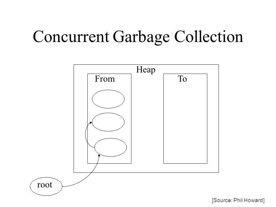 Concurrent Garbage Collection Heap FromTo root [Source: Phil Howard]