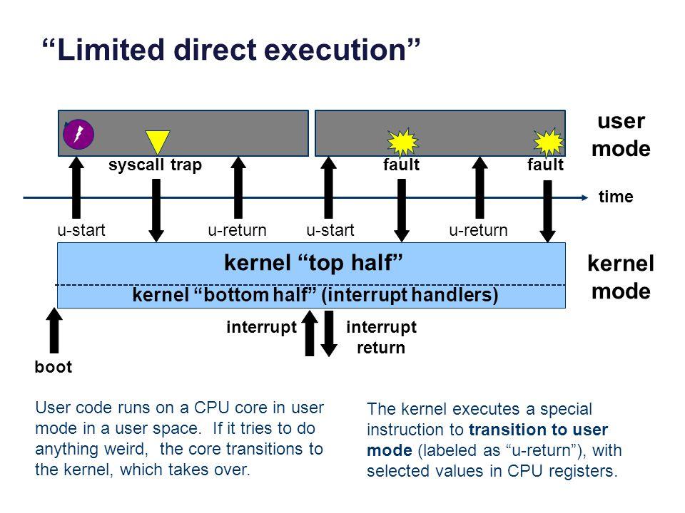 """""""Limited direct execution"""" user mode kernel mode kernel """"top half"""" kernel """"bottom half"""" (interrupt handlers) syscall trap u-start u-returnu-start faul"""