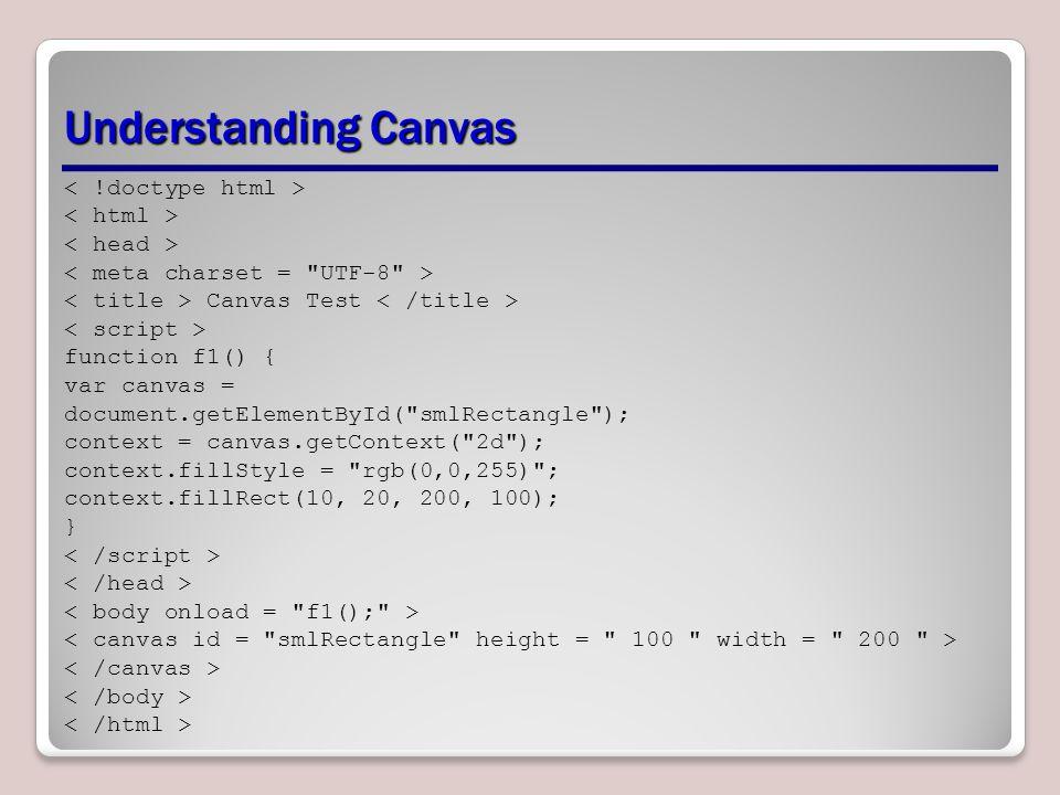 Understanding Canvas Canvas Test function f1() { var canvas = document.getElementById(