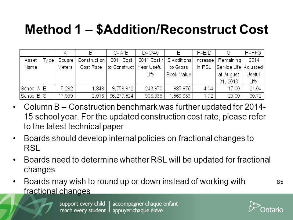 Method 1 – $Addition/Reconstruct Cost 85 Column B – Construction benchmark was further updated for 2014- 15 school year. For the updated construction
