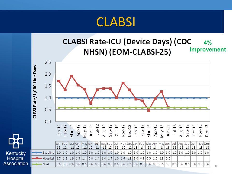 CLABSI 10 4% Improvement