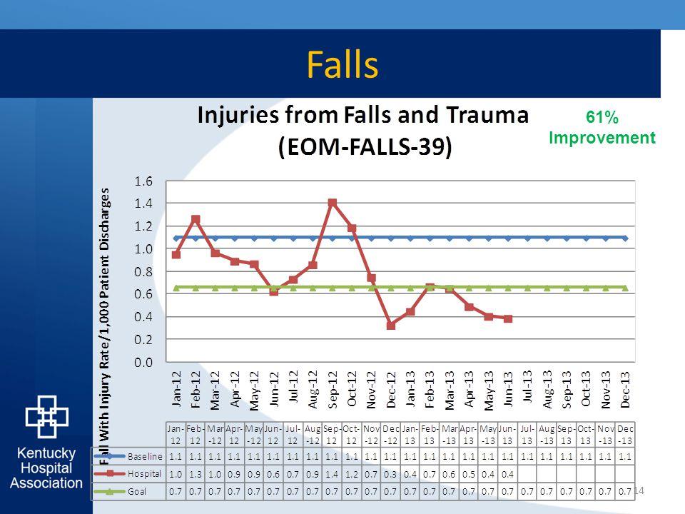 Falls 14 61% Improvement