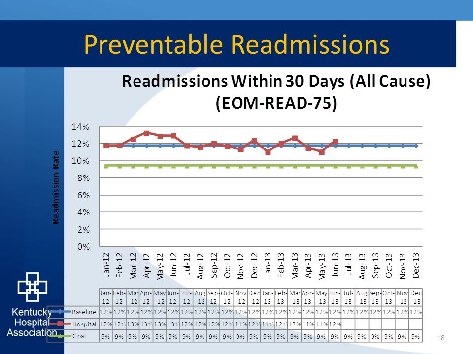 Preventable Readmissions 18