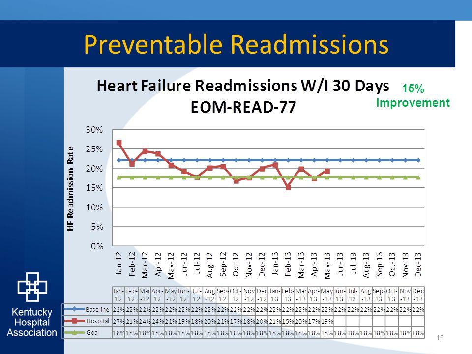 Preventable Readmissions 19 15% Improvement